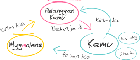 reseller-flow